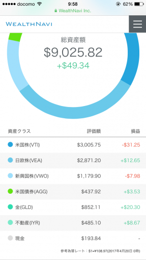現金入金後のポートフォリオ(ドル)