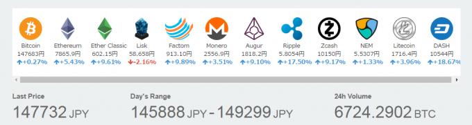 各種仮想通貨の価格(2017年4月30日)