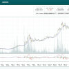 POLONIEXの手数料は0.15%~0.25%!最大級の仮想通貨取引所