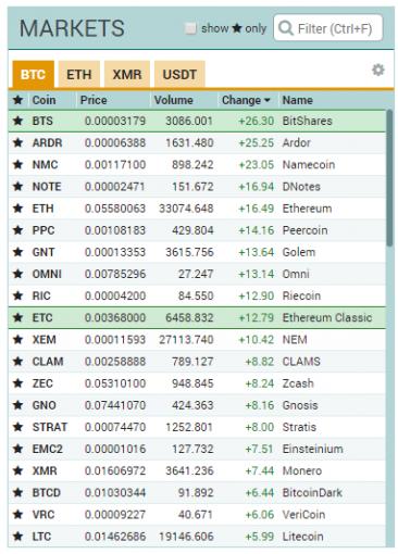 上昇率順に並べ替えた仮想通貨