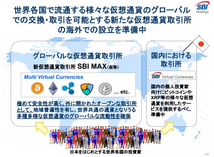 新仮想通貨取引所「SBI MAX」の説明資料