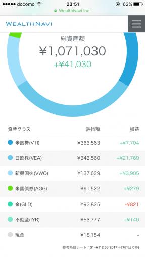 ウェルスナビ2017年6月の運用実績(円)
