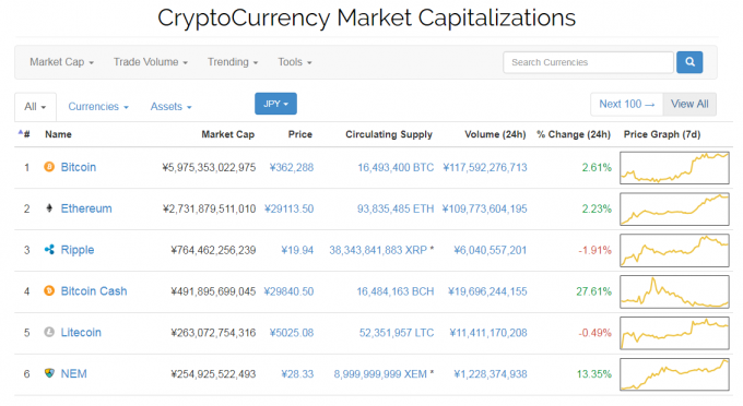 crypto currency capitalizationのトップページ