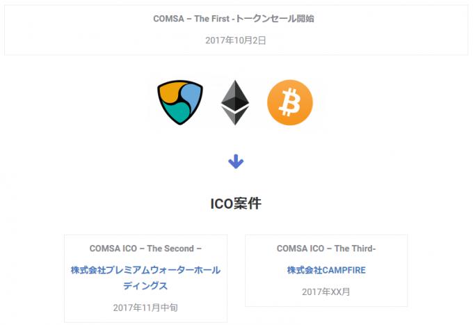 COMSAリリース後のICO案件(キャプチャ)