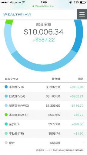 2017/8/23時点のポートフォリオ(ドル)