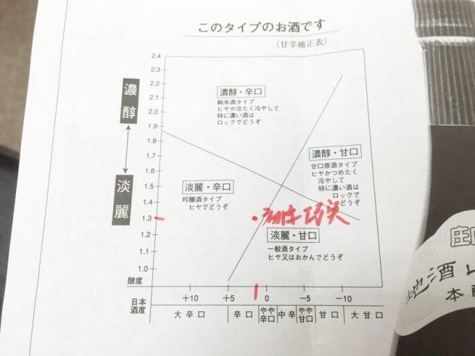 生酛純米大吟醸 巧実(たくみ)初孫のタイプがグラフで書いてある添付資料