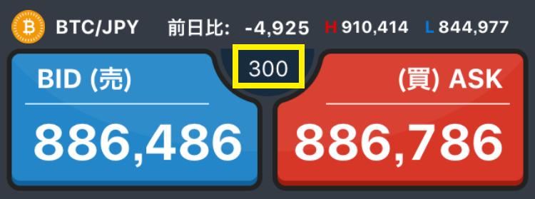 GMOコインの購入画面(スプレッド300円時)