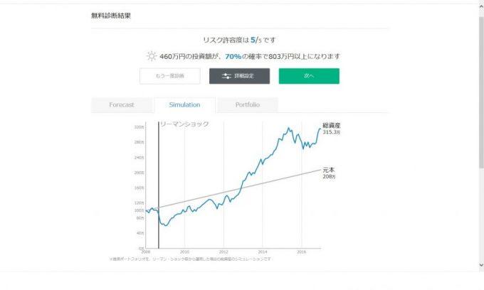 wealthnabi無料診断結果のシミュレーション