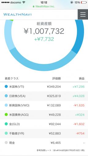 ウェルスナビ開設2週間の運用報告(円)