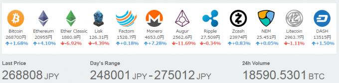 ビットコイン暴落から少し値を戻した仮想通貨