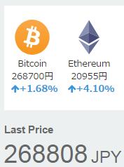 ビットコイン暴落から少し値を戻したビットコイン