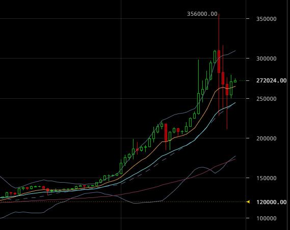 ビットコイン暴落から少し値を戻した仮想通貨の日足チャート