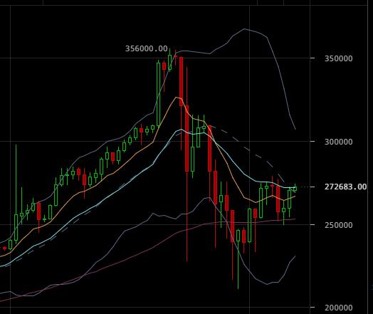 ビットコイン暴落から少し値を戻した仮想通貨の4時間足チャート