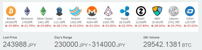暴落時の仮想通貨の価格(コインチェック2017年5月27日12時時点)