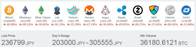 暴落時の仮想通貨の価格(コインチェック2017年5月27日17時時点)