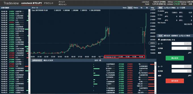 ビットコインの値動きのグラフ