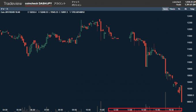 ダッシュの値動きのグラフ
