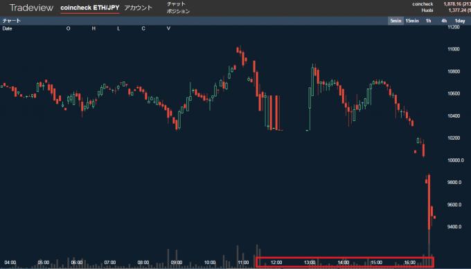 イーサリアムの値動きのグラフ