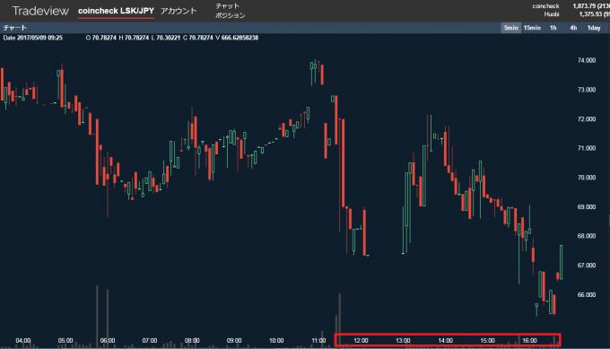 リスクの値動きのグラフ