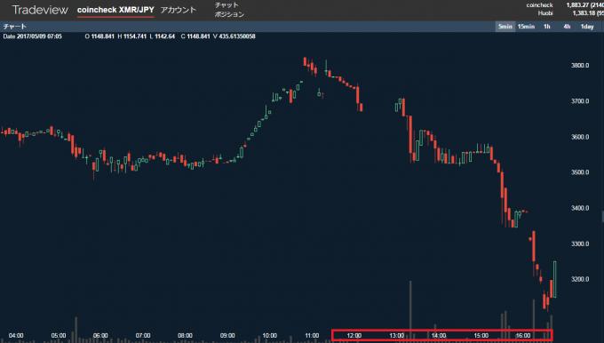 モネロの値動きのグラフ