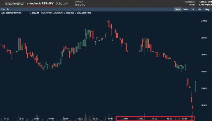 オーガーの値動きのグラフ