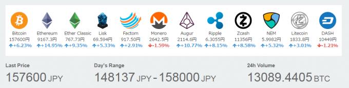 各種仮想通貨の価格(2017年5月1日)