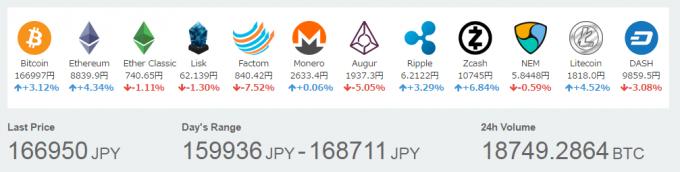 各種仮想通貨の価格(2017年5月3日)