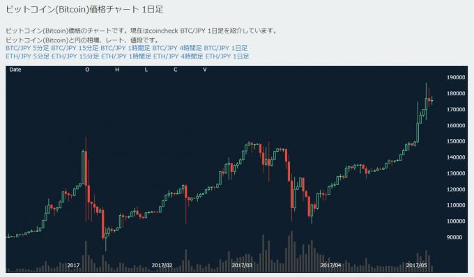 ビットコインの価格推移(日足チャート)