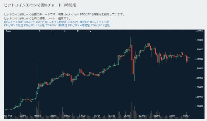 ビットコインの価格推移(時間足チャート)