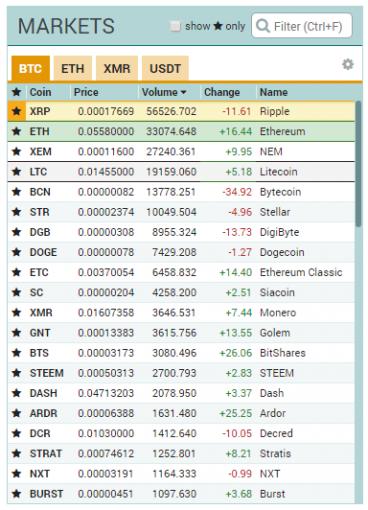 売買ボリューム順に並べた仮想通貨