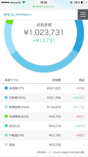 wealthnavi2017年4月の実績(円)