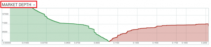 market depth(市場の厚み)
