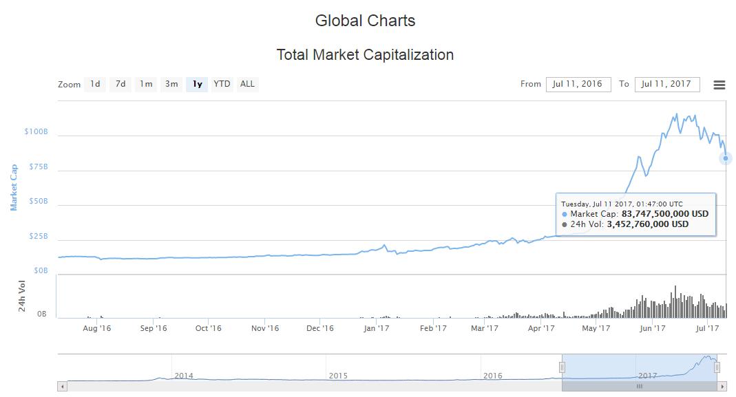 トータルマーケットキャップ、1年の総額推移