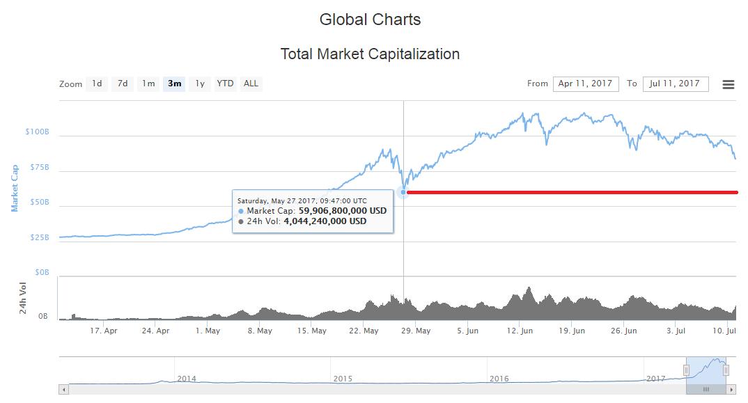 トータルマーケットキャップ、3カ月の総額推移