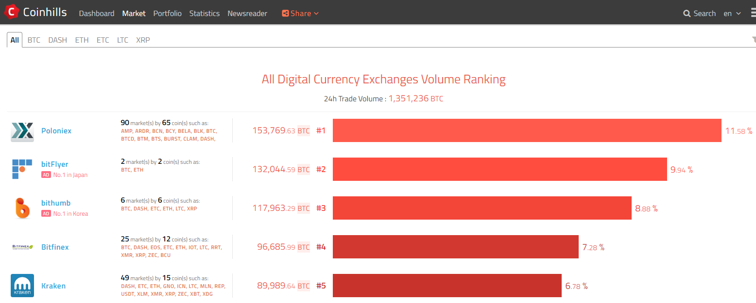 coinhills、全暗号通貨の取引ボリューム