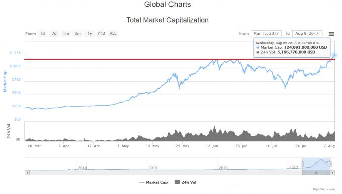 ピーク時からのラインを引いた仮想通貨の時価総額