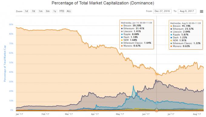 ピーク時と現在の各仮想通貨の割合