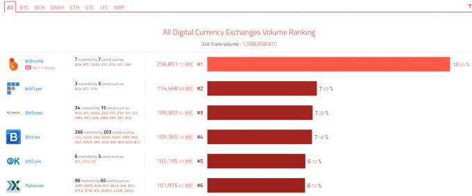 仮想通貨取引量ランキング(取引所)