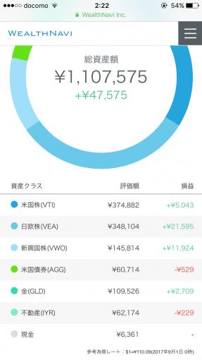 ウェルスナビ2017年8月の運用成績(円)