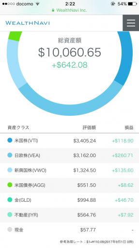 ウェルスナビ2017年8月の運用成績(ドル)