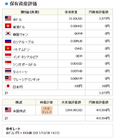 SBI証券の海外ETF口座サマリー総額