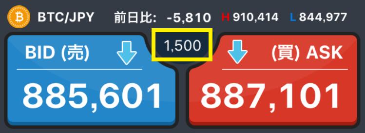 GMOコインの購入画面(スプレッド1500円時)
