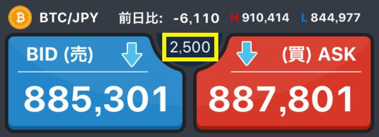 GMOコインの購入画面(スプレッド2500円時)