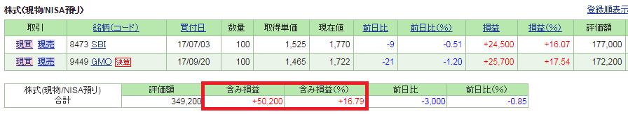 【2017/10月】SBI証券で買い付けた日本株の成績