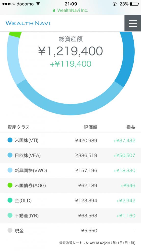 ウェルスナビ2017年10月の円ベース成績
