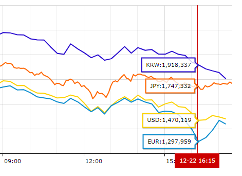 ビットコイン価格の各国比較