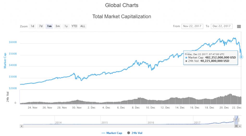 ビットコインの時価総額チャート(暴落時)