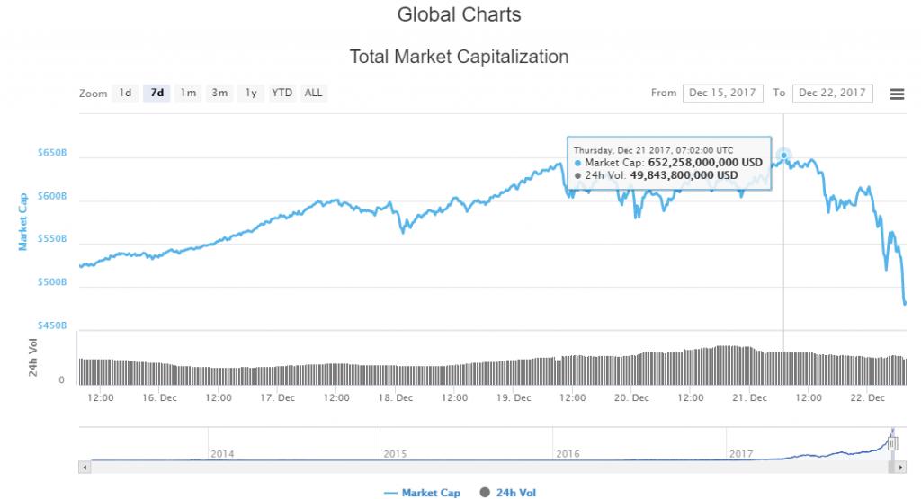 ビットコインの時価総額チャート(暴落前の総額)