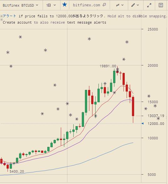 ビットコインが大幅下落のチャート(日足)