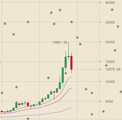 ビットコインが大幅下落のチャート(週足)